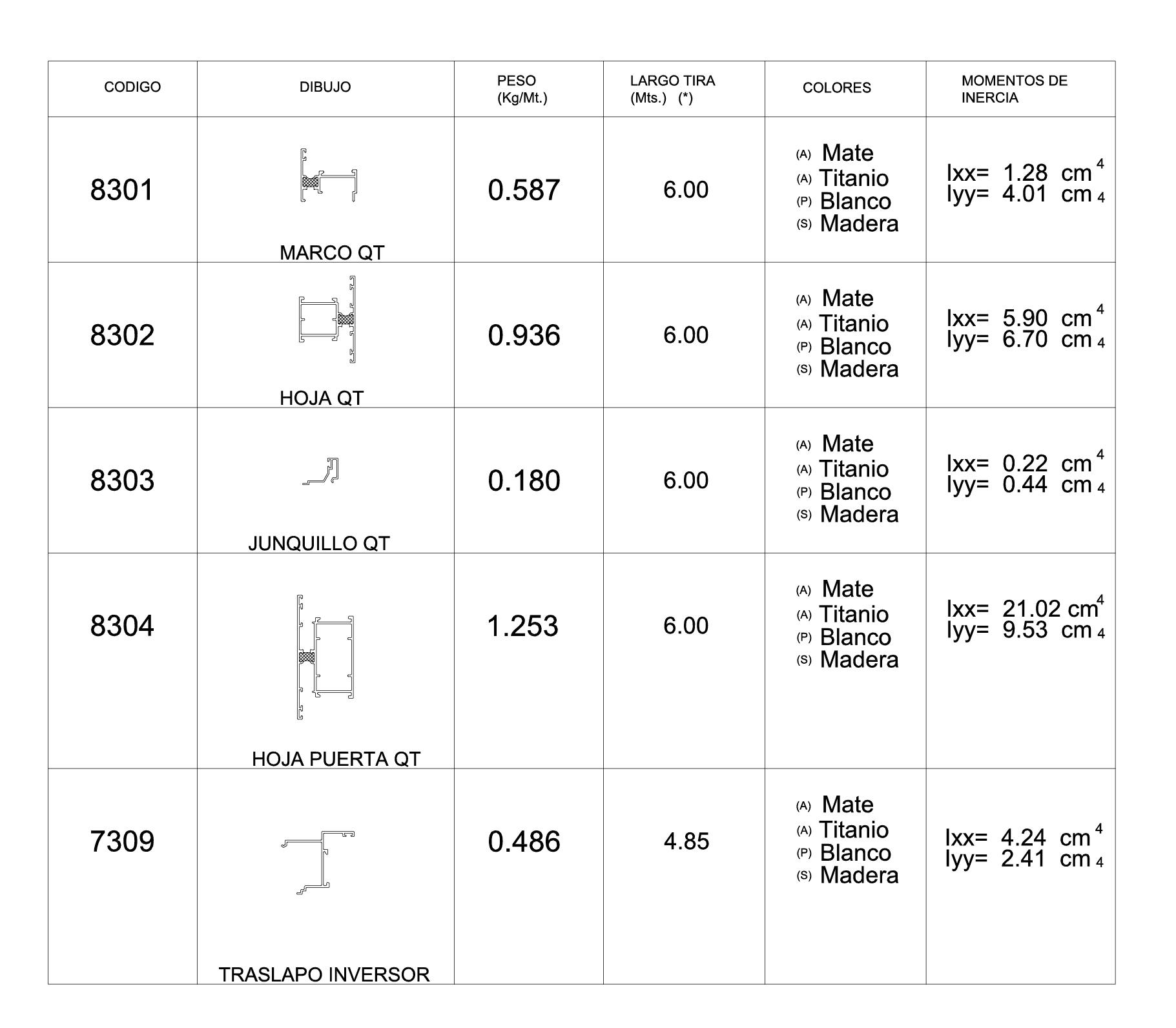 tabla caracteristicas perfiles 83 qt superior