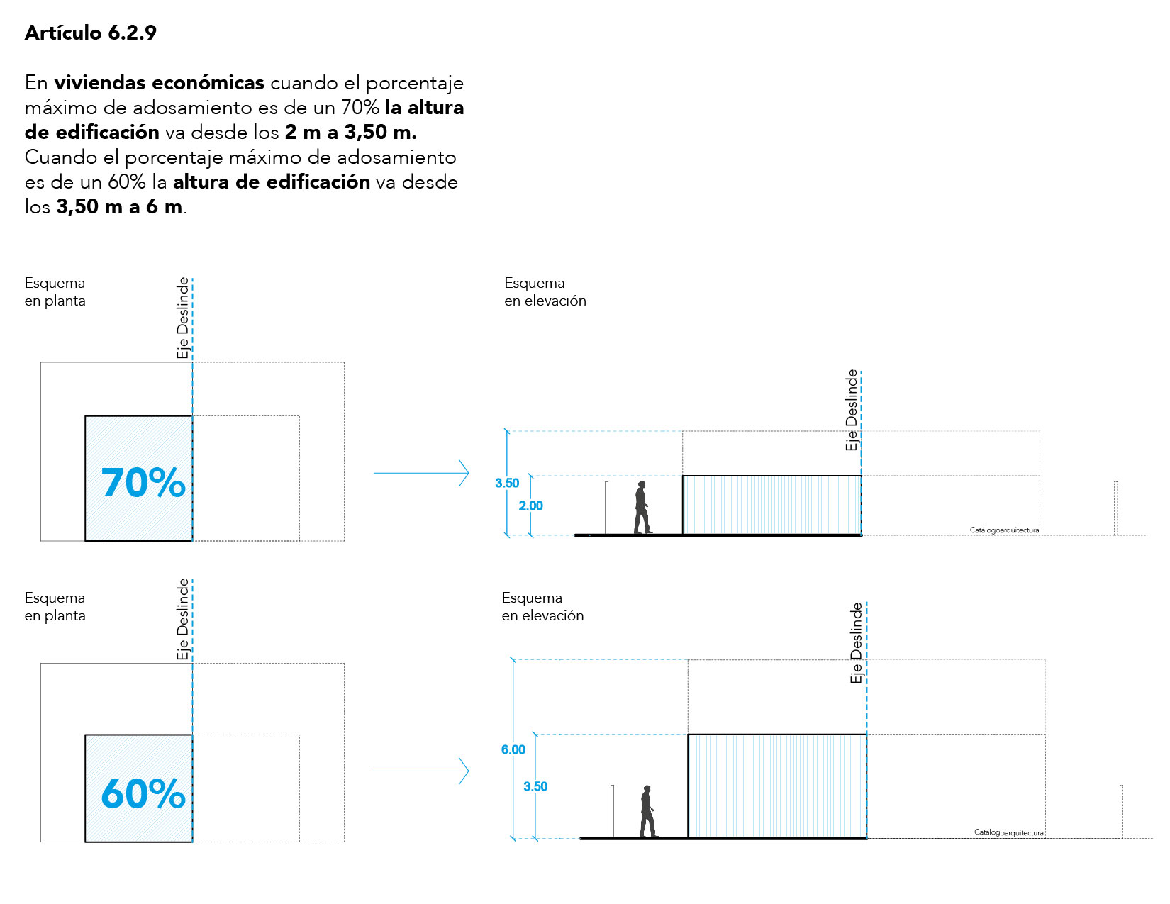 Alturas de edificación para viviendas económicas según normas de urbanización, OGUC, Chile.